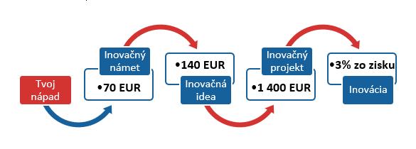 obrázok k blogu Inovačný proces