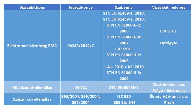 tabuľka SBO