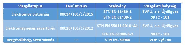 tabuľka NRS-S